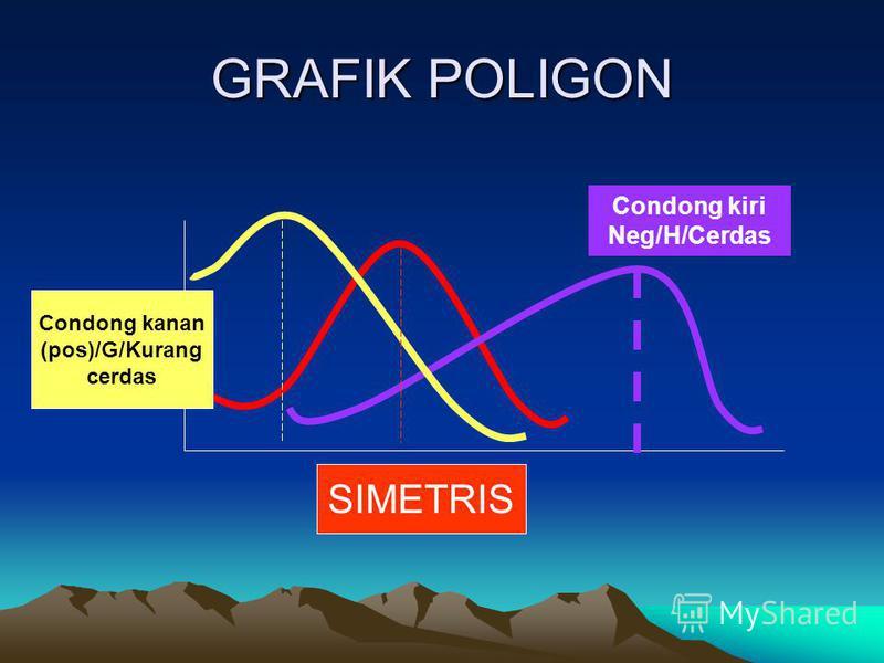 GRAFIK POLIGON SIMETRIS Condong kanan (pos)/G/Kurang cerdas Condong kiri Neg/H/Cerdas