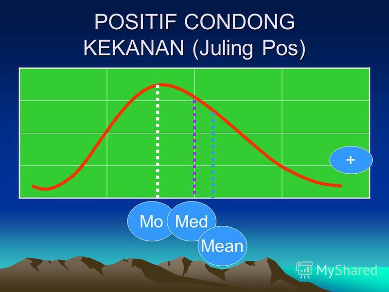 POSITIF CONDONG KEKANAN (Juling Pos) MoMed Mean +