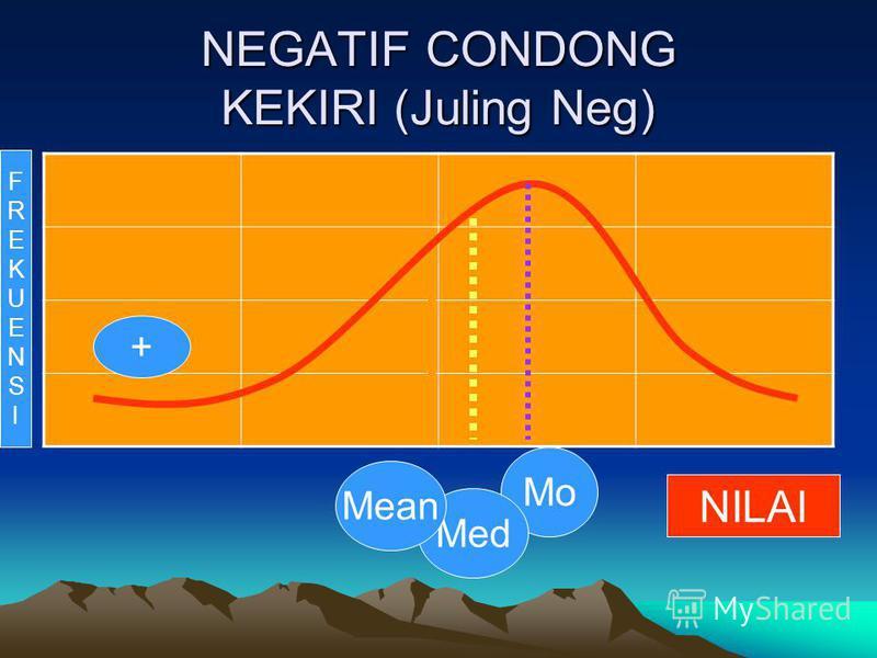 NEGATIF CONDONG KEKIRI (Juling Neg) Mo Med Mean + FREKUENSIFREKUENSI NILAI