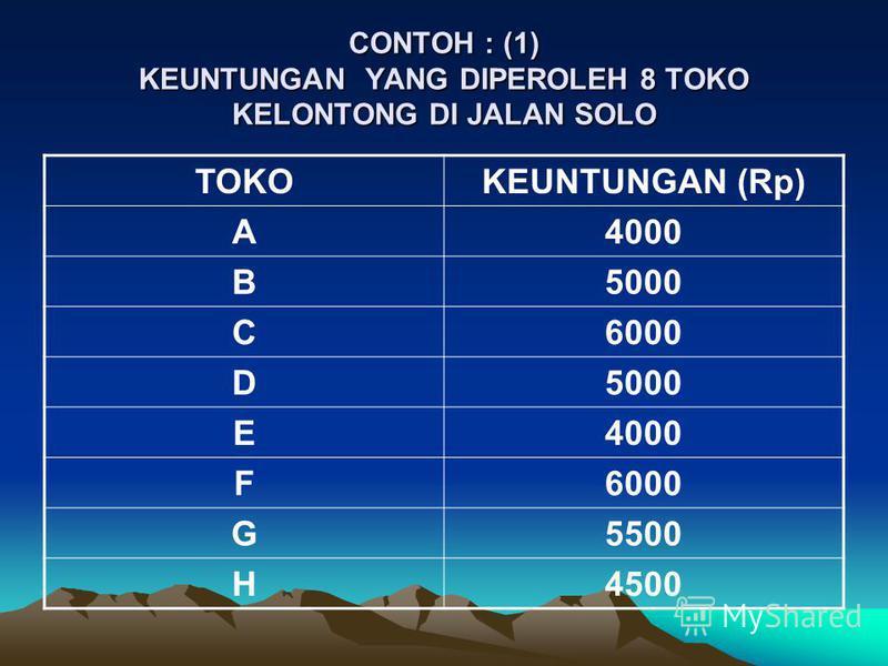CONTOH : (1) KEUNTUNGAN YANG DIPEROLEH 8 TOKO KELONTONG DI JALAN SOLO TOKOKEUNTUNGAN (Rp) A4000 B5000 C6000 D5000 E4000 F6000 G5500 H4500