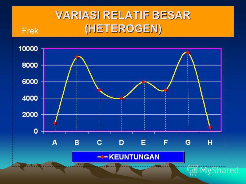VARIASI RELATIF BESAR (HETEROGEN) Frek