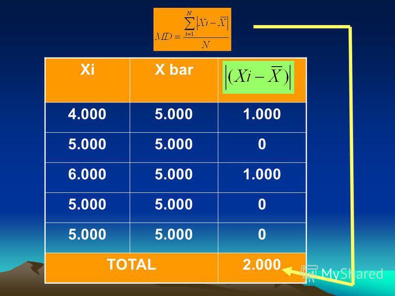 XiX bar 4.0005.0001.000 5.000 0 6.0005.0001.000 5.000 0 0 TOTAL2.000