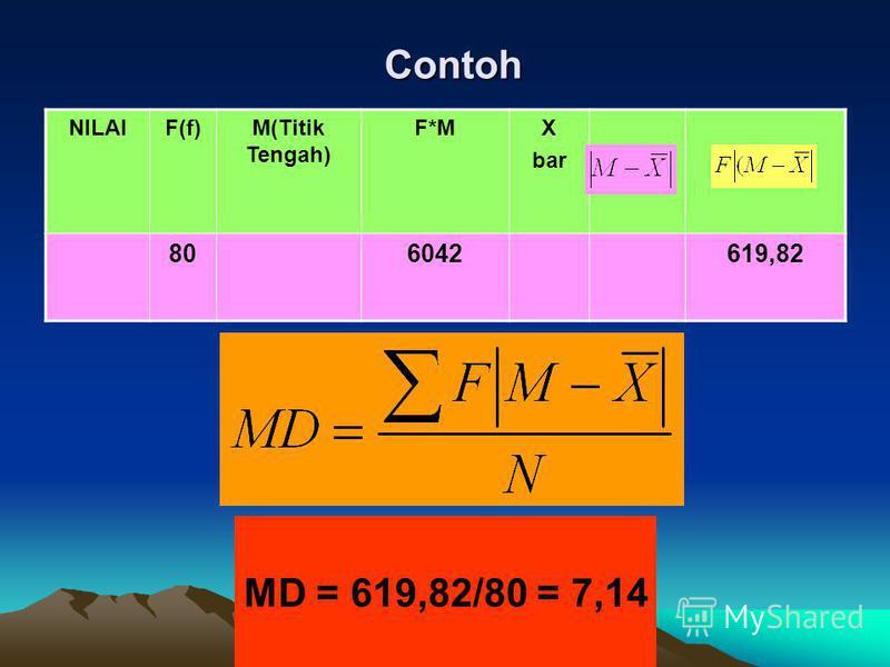 Contoh NILAIF(f)M(Titik Tengah) F*MX bar 806042619,82 MD = 619,82/80 = 7,14