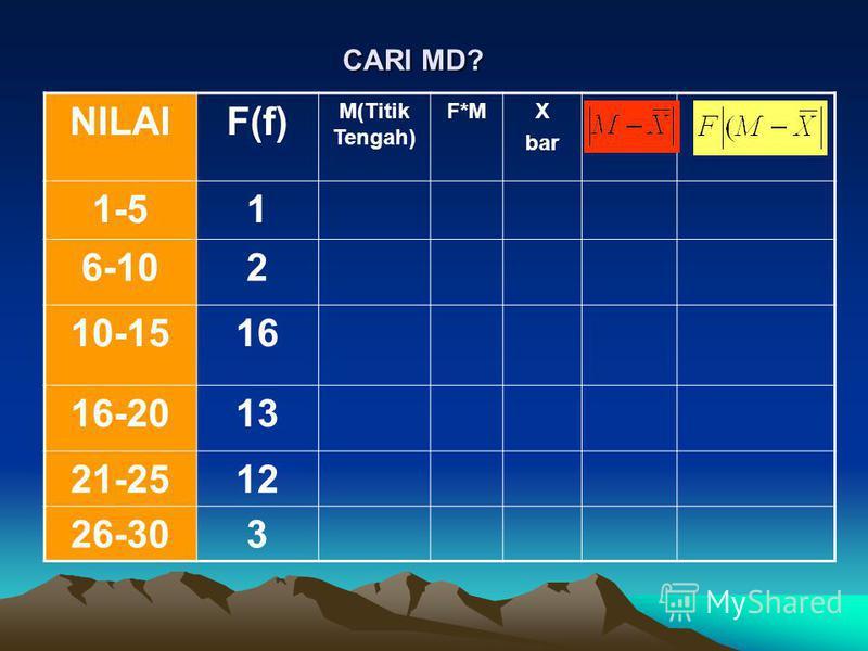 CARI MD? NILAIF(f) M(Titik Tengah) F*MX bar 1-51 6-102 10-1516 16-2013 21-2512 26-303
