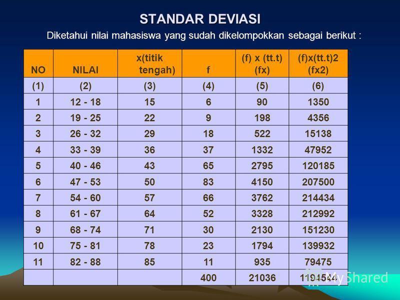 STANDAR DEVIASI Diketahui nilai mahasiswa yang sudah dikelompokkan sebagai berikut : NONILAI x(titik tengah)f (f) x (tt.t) (fx) (f)x(tt.t)2 (fx2) (1)(2)(3)(4)(5)(6) 112 - 18156901350 219 - 252291984356 326 - 32291852215138 433 - 393637133247952 540 -