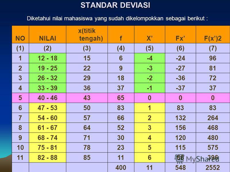 STANDAR DEVIASI Diketahui nilai mahasiswa yang sudah dikelompokkan sebagai berikut : NONILAI x(titik tengah)fXFxF(x)2 (1)(2)(3)(4)(5)(6)(7) 112 - 18156-4-2496 219 - 25229-3-2781 326 - 322918-2-3672 433 - 393637-3737 540 - 464365000 647 - 5350831 754
