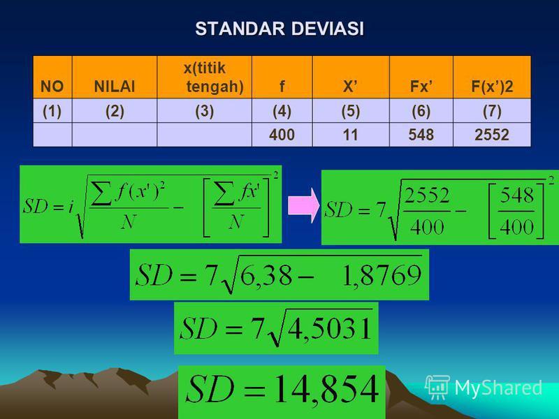 STANDAR DEVIASI NONILAI x(titik tengah)fXFxF(x)2 (1)(2)(3)(4)(5)(6)(7) 400115482552