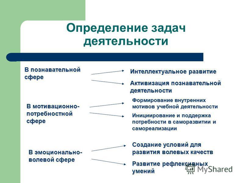 Определение задач деятельности В познавательной сфере Интеллектуальное развитие Активизация познавательной деятельности В мотивационно- потребностной сфере Формирование внутренних мотивов учебной деятельности Инициирование и поддержка потребности в с