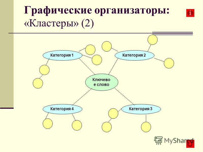 14 Ключево е слово Категория 1 Категория 4Категория 3 Категория 2 Графические организаторы: «Кластеры» (2)