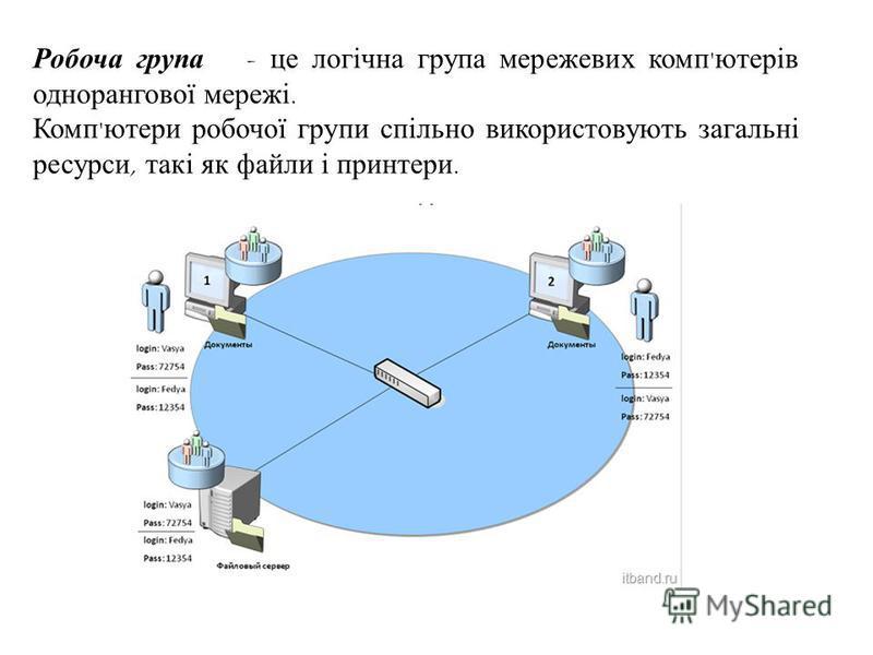 Робоча група - це логічна група мережевих комп ' ютерів однорангової мережі. Комп ' ютери робочої групи спільно використовують загальні ресурси, такі як файли і принтери.