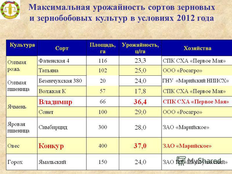 Максимальная урожайность сортов зерновых и зернобобовых культур в условиях 2012 года