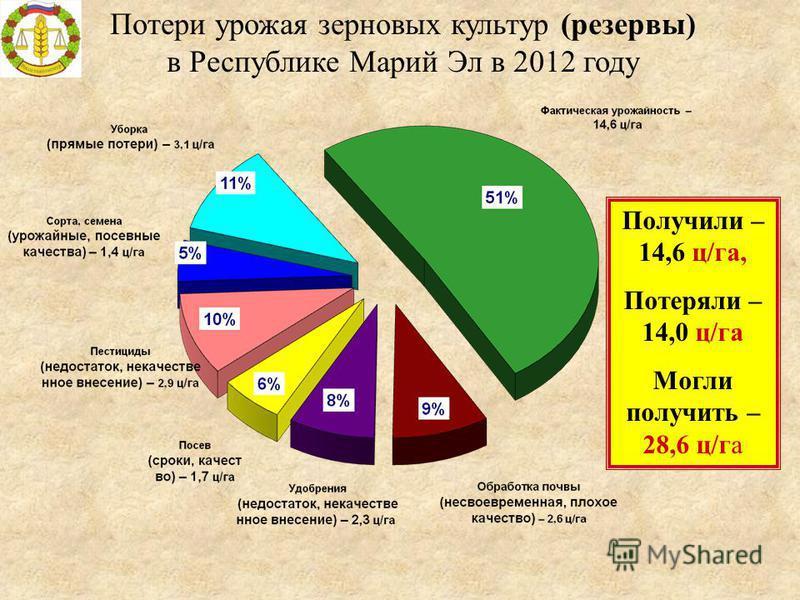 Потери урожая зерновых культур (резервы) в Республике Марий Эл в 2012 году Получили – 14,6 ц/га, Потеряли – 14,0 ц/га Могли получить – 28,6 ц/га
