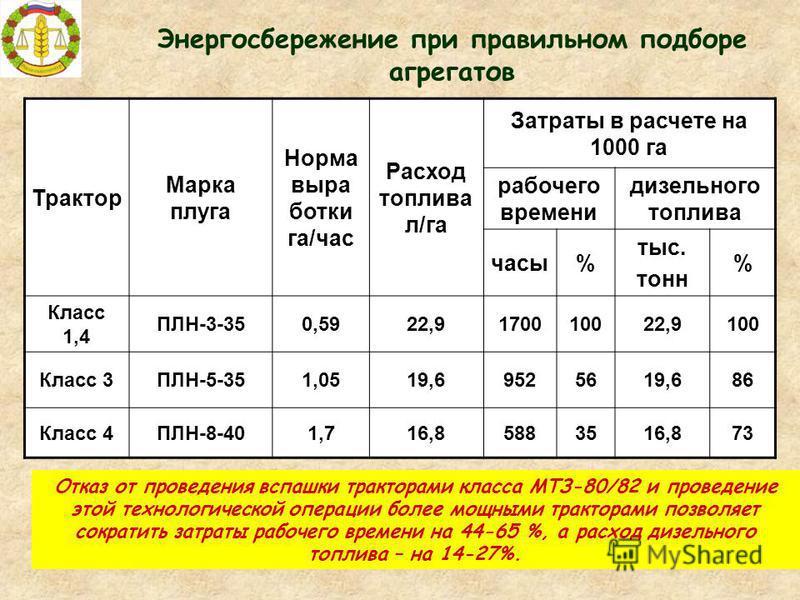 8 Трактор Марка плуга Норма выра ботки га/час Расход топлива л/га Затраты в расчете на 1000 га рабочего времени дизельного топлива часы% тыс. тонн % Класс 1,4 ПЛН-3-350,5922,9170010022,9100 Класс 3ПЛН-5-351,0519,69525619,686 Класс 4ПЛН-8-401,716,8588
