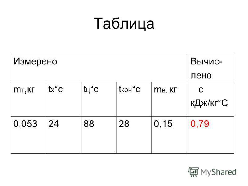 Таблица Измерено Вычис- лена m т,кг tх°ctх°ctц°ctц°ct кон ° c m в, кг c к Дж/кг ° C 0,0532488280,150,79