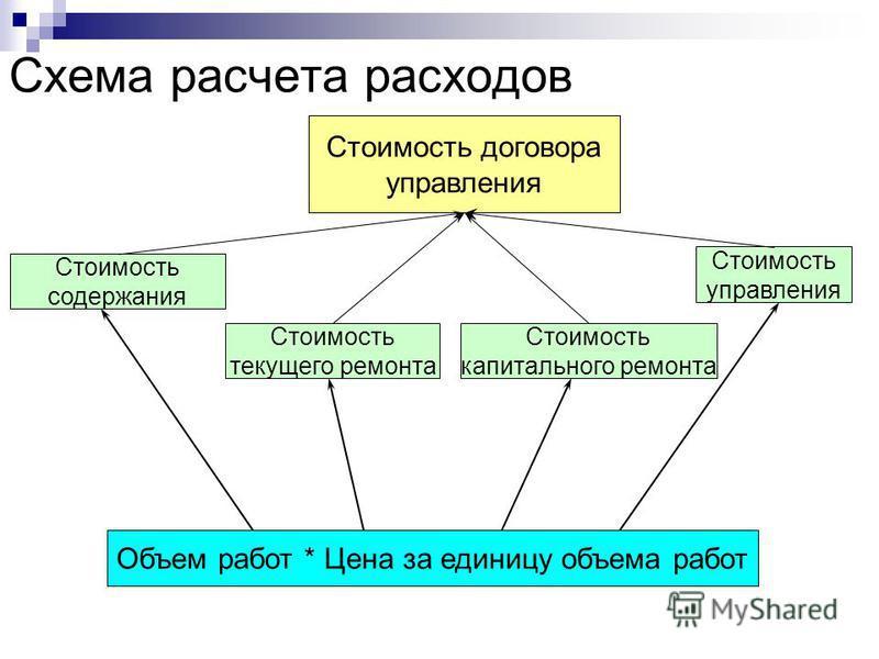 Схема расчета расходов