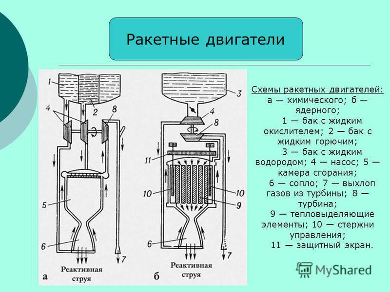 Ракетные двигатели Схемы ракетных двигателей: а химического; б ядерного; 1 бак с жидким окислителем; 2 бак с жидким горючим; 3 бак с жидким водородом; 4 насос; 5 камера сгорания; 6 сопло; 7 выхлоп газов из турбины; 8 турбина; 9 тепловыделяющие элемен
