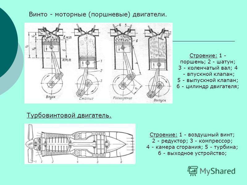 Турбовинтовой двигатель. Строение: 1 - воздушный винт; 2 - редуктор; 3 - компрессор; 4 - камера сгорания; 5 - турбина; 6 - выходное устройство; Винто - моторные (поршневые) двигатели. Строение: 1 - поршень; 2 - шатун; 3 - коленчатый вал; 4 - впускной