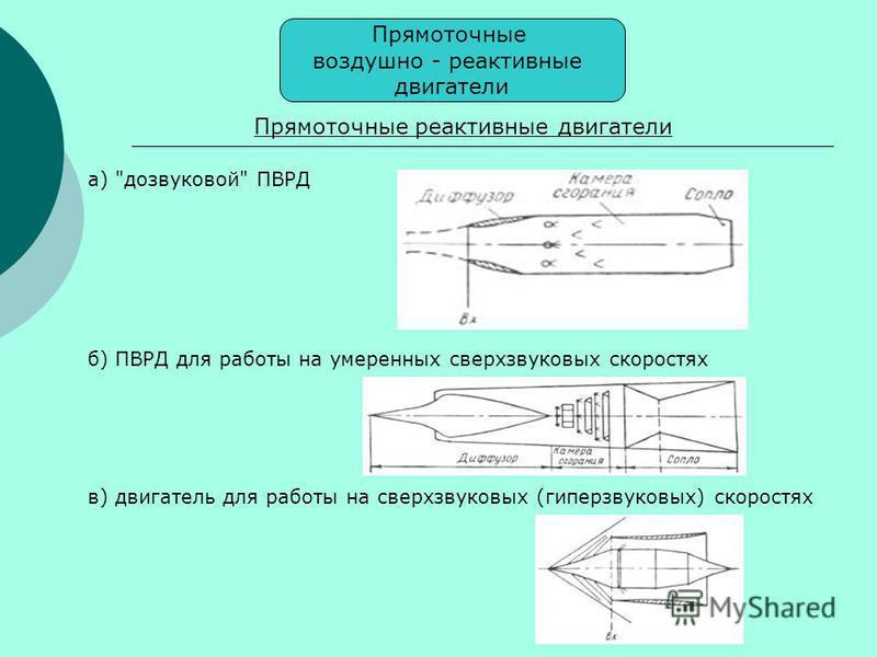 Прямоточные воздушно - реактивные двигатели Прямоточные реактивные двигатели а) дозвуковой ПВРД б) ПВРД для работы на умеренных сверхзвуковых скоростях в) двигатель для работы на сверхзвуковых (гиперзвуковых) скоростях