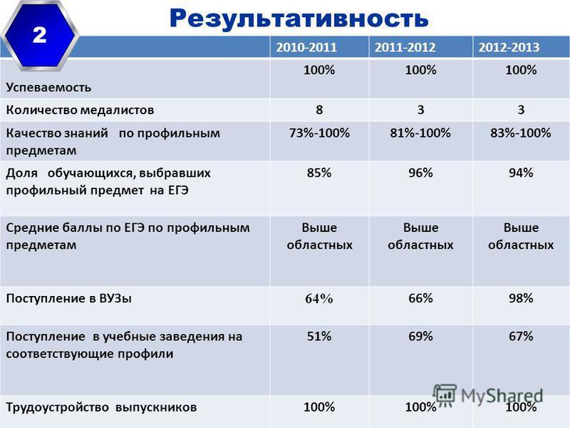 Результативность 2010-20112011-20122012-2013 Успеваемость 100% Количество медалистов 833 Качество знаний по профильным предметам 73%-100%81%-100%83%-100% Доля обучающихся, выбравших профильный предмет на ЕГЭ 85%96%94% Средние баллы по ЕГЭ по профильн