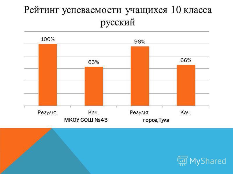 Рейтинг успеваемости учащихся 10 класса русский