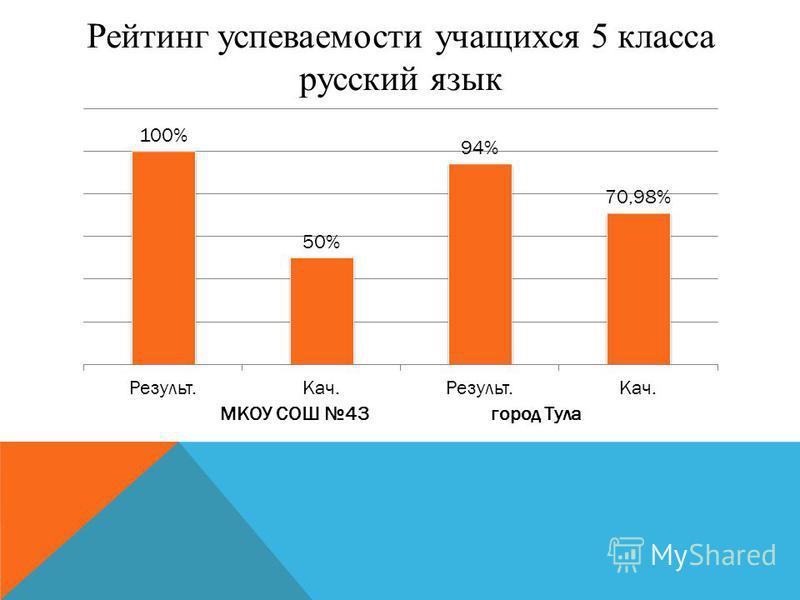 Рейтинг успеваемости учащихся 5 класса русский язык