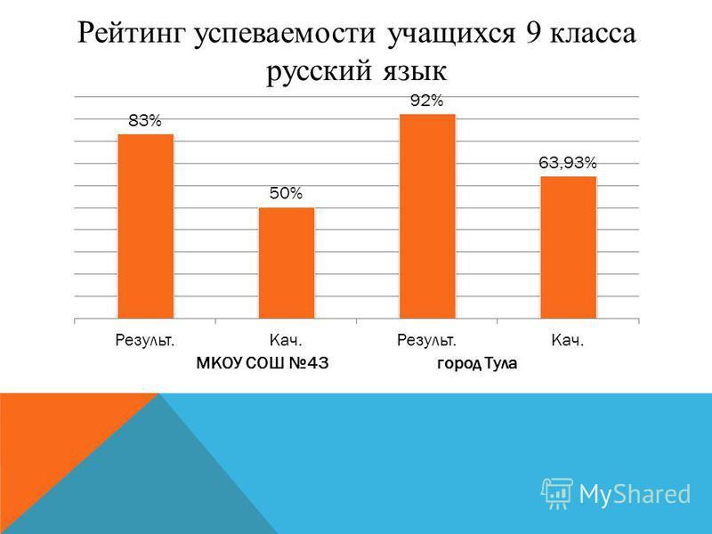 Рейтинг успеваемости учащихся 9 класса русский язык
