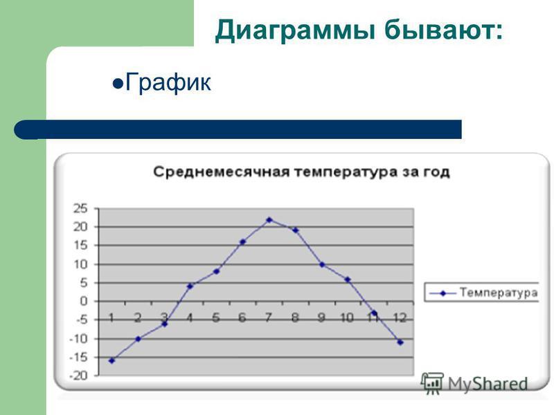 Диаграммы бывают: График