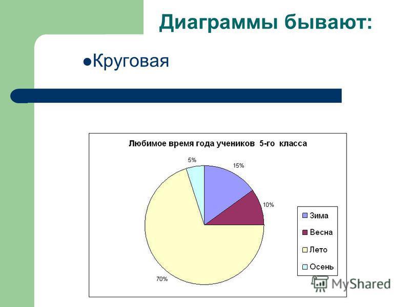 Диаграммы бывают: Круговая
