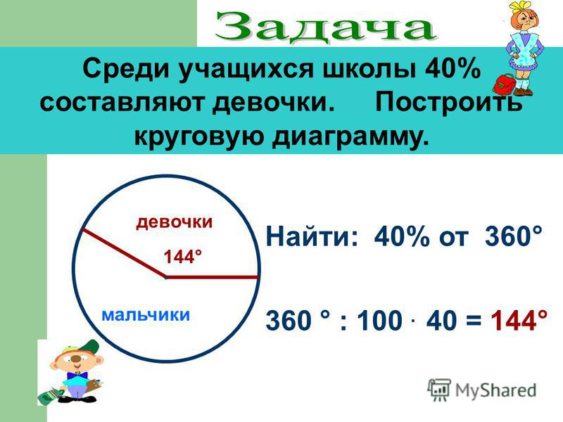 Среди учащихся школы 40% составляют девочки. Построить круговую диаграмму. Найти: 40% от 360° 360 ° : 100. 40 = 144° 144° мальчики девочки.