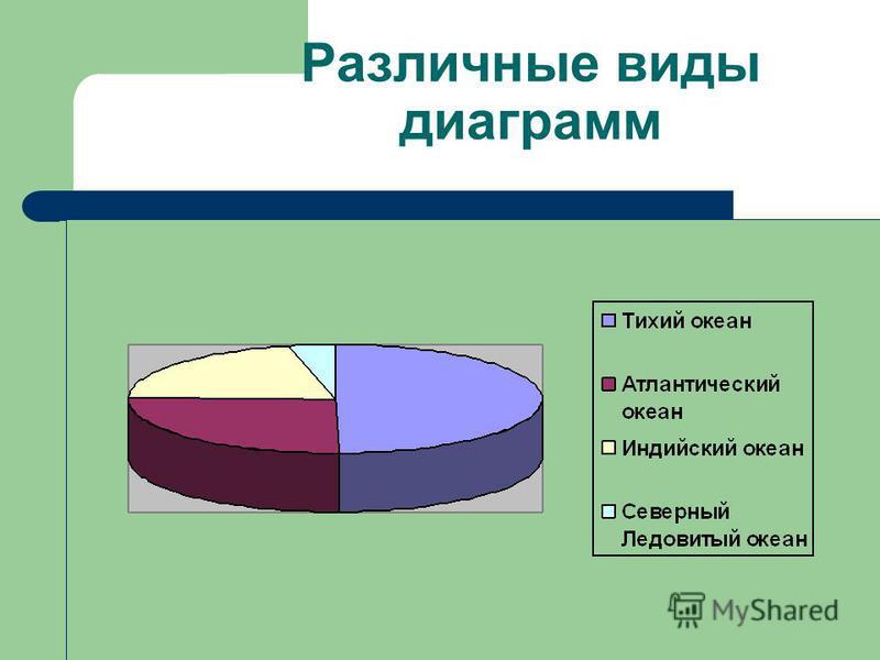 Различные виды диаграмм
