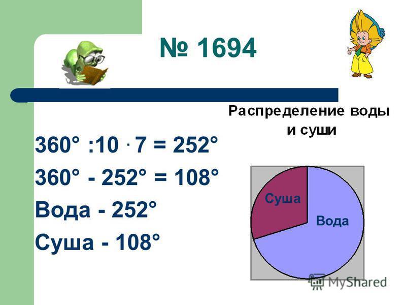 1694 360° :10. 7 = 252° 360° - 252° = 108° Вода - 252° Суша - 108° Вода Суша