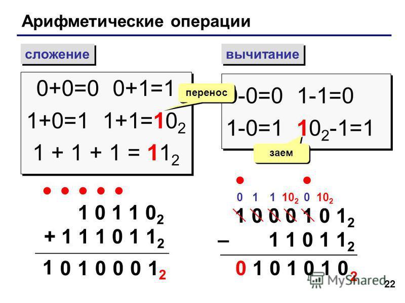 22 Арифметические операции сложение вычитание 0+0=0 0+1=1 1+0=1 1+1=10 2 1 + 1 + 1 = 11 2 0+0=0 0+1=1 1+0=1 1+1=10 2 1 + 1 + 1 = 11 2 0-0=0 1-1=0 1-0=1 10 2 -1=1 0-0=0 1-1=0 1-0=1 10 2 -1=1 перенос заем 1 0 1 1 0 2 + 1 1 1 0 1 1 2 1 00 01 1 0 2 1 0 0