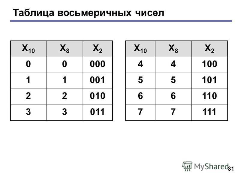 31 Таблица восьмеричных чисел X 10 X8X8 X2X2 X8X8 X2X2 0000044100 1100155101 2201066110 3301177111