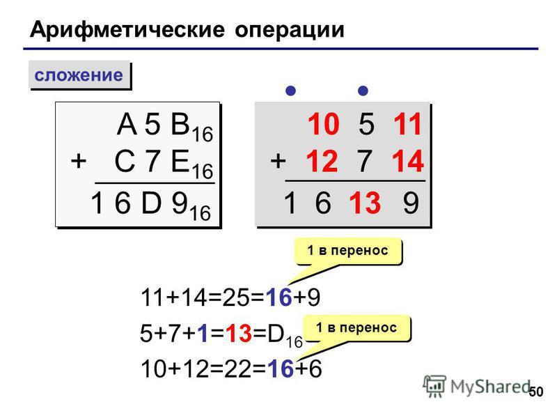 50 Арифметические операции сложение A 5 B 16 + C 7 E 16 A 5 B 16 + C 7 E 16 1 6 D 9 16 10 5 11 + 12 7 14 10 5 11 + 12 7 14 11+14=25=16+9 5+7+1=13=D 16 10+12=22=16+6 1 в перенос 13961