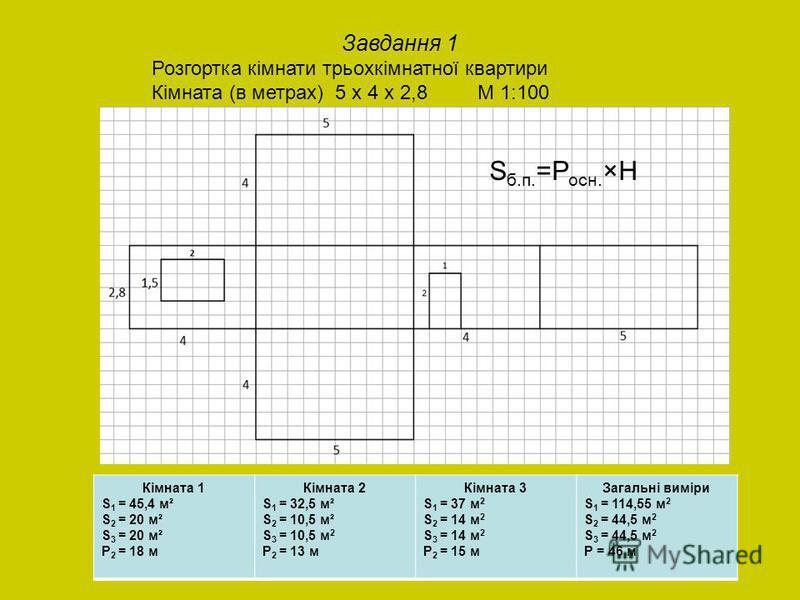 Завдання 1 Розгортка кімнати трьохкімнатної квартири Кімната (в метрах) 5 х 4 х 2,8 М 1:100 Кімната 1 S 1 = 45,4 м² S 2 = 20 м² S 3 = 20 м² P 2 = 18 м Кімната 2 S 1 = 32,5 м² S 2 = 10,5 м² S 3 = 10,5 м 2 P 2 = 13 м Кімната 3 S 1 = 37 м 2 S 2 = 14 м 2