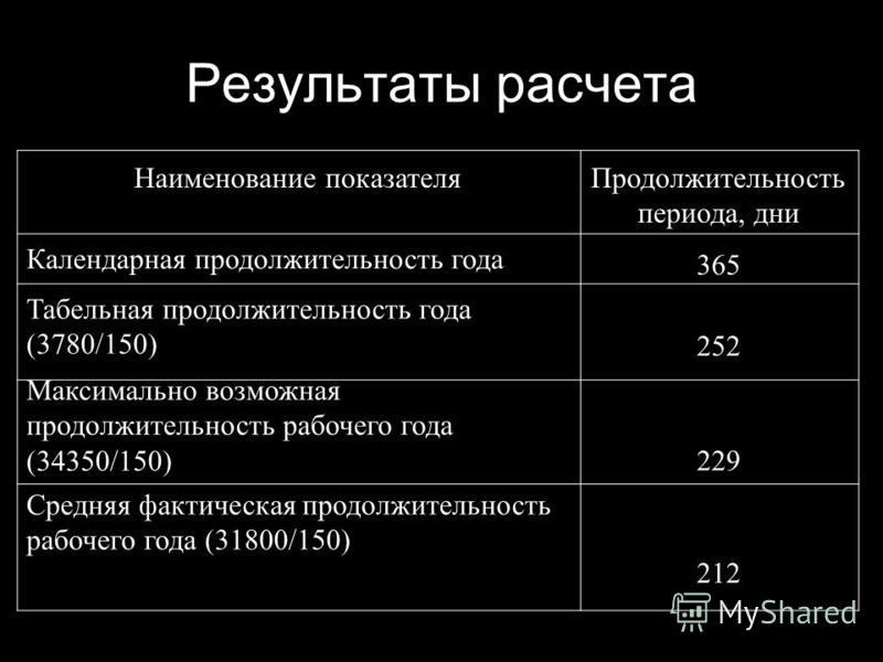 Результаты расчета Наименование показателя Продолжительность периода, дни Календарная продолжительность года 365 Табельная продолжительность года (3780/150) 252 Максимально возможная продолжительность рабочего года (34350/150) 229 Средняя фактическая
