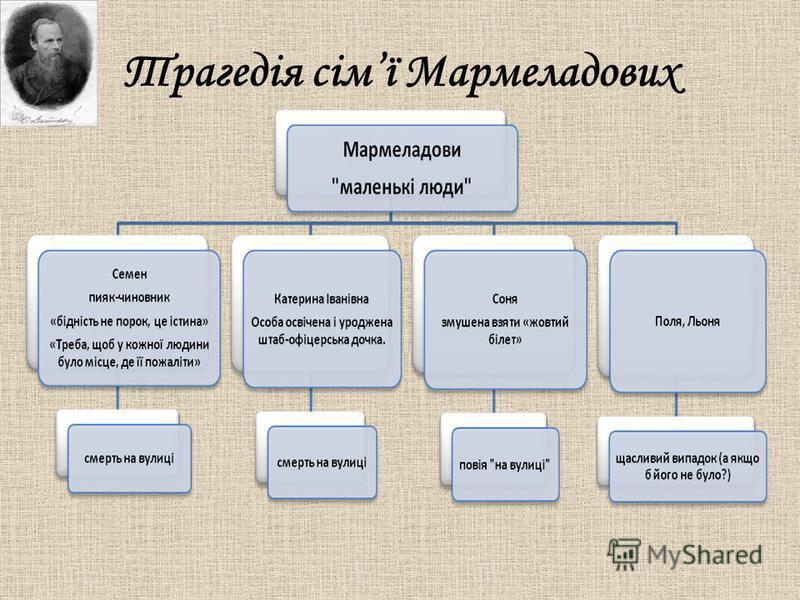 Трагедія сімї Мармеладових