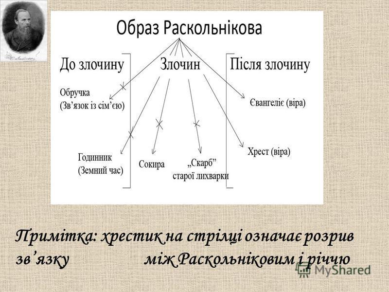 Примітка: хрестик на стрілці означає розрив звязку між Раскольніковим і річчю