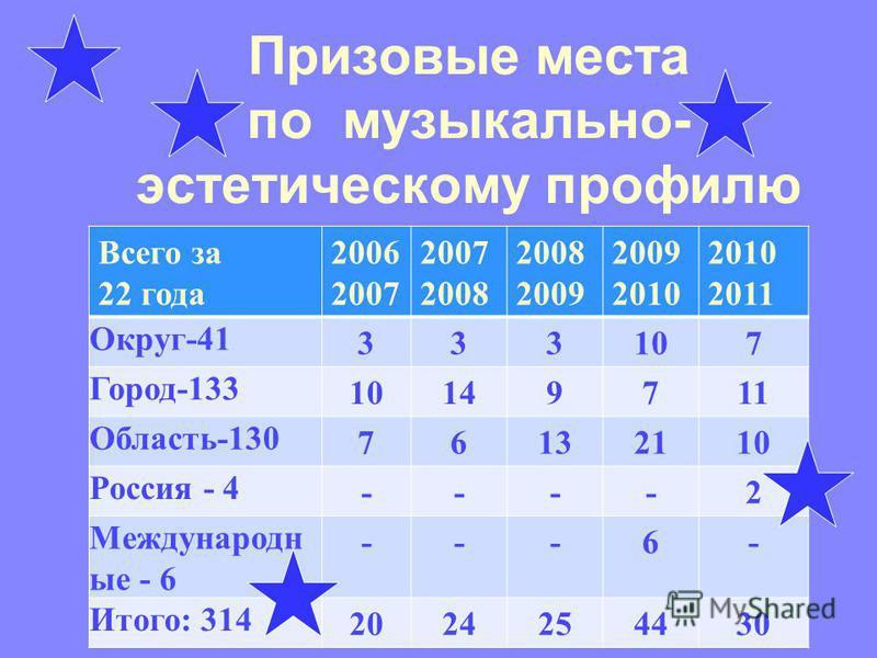 Призовые места по музыкально- эстетическому профилю Всего за 22 года 2006 2007 2007 2008 2008 2009 2009 2010 2011 Округ-41 333107 Город-133 10149711 Область-130 76132110 Россия - 4 ----2 Международн ые - 6 ---6- Итого: 314 2024254430