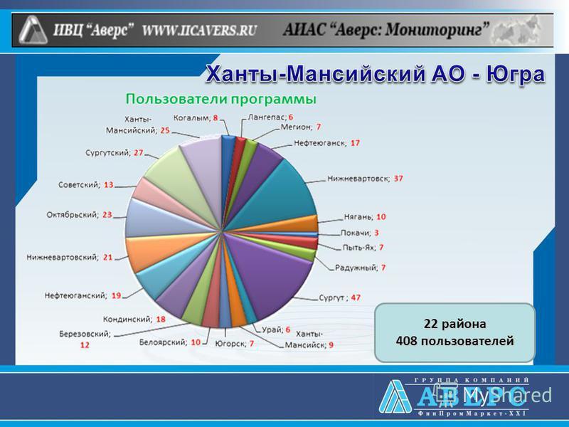 22 района 408 пользователей