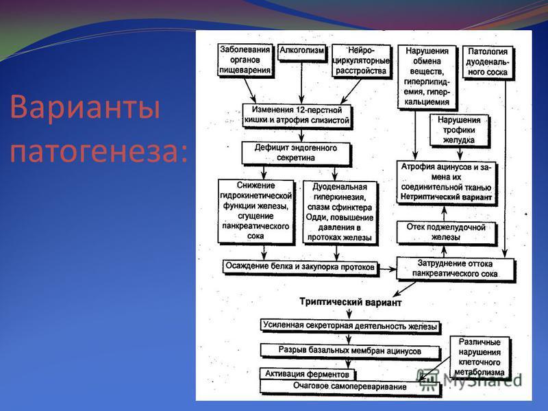 Варианты патогенеза: