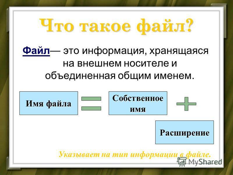 Что такое файл? Файл это информация, хранящаяся на внешнем носителе и объединенная общим именем. Имя файла Собственноеимя Расширение Указывает на тип информации в файле.