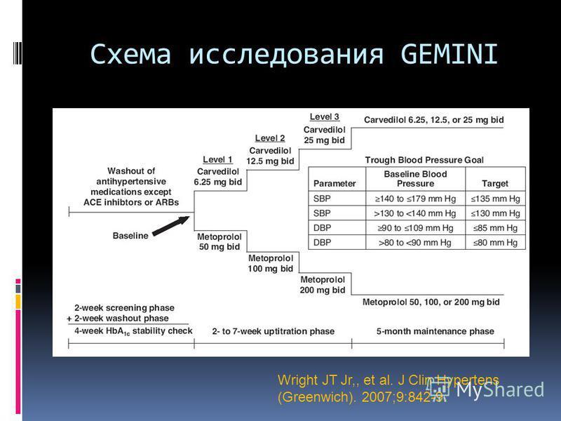 Схема исследования GEMINI Wright JT Jr,, et al. J Clin Hypertens (Greenwich). 2007;9:842-9.