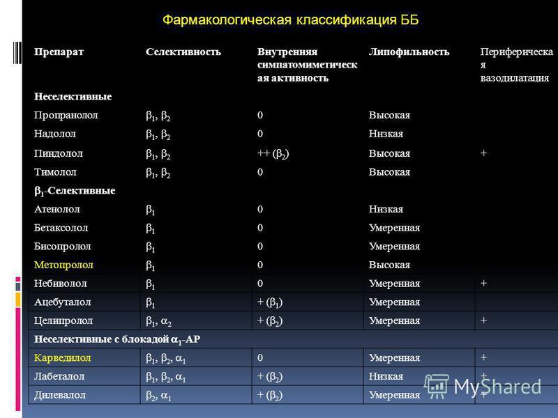 Препарат СелективностьВнутренняя симпатомиметическая ая активность Липофильность Периферическа я вазодилатация Неселективные Пропранолол 1, 2 0Высокая Надолол 1, 2 0Низкая Пиндолол 1, 2 ++ ( 2 ) Высокая+ Тимолол 1, 2 0Высокая 1 -Селективные Атенолол