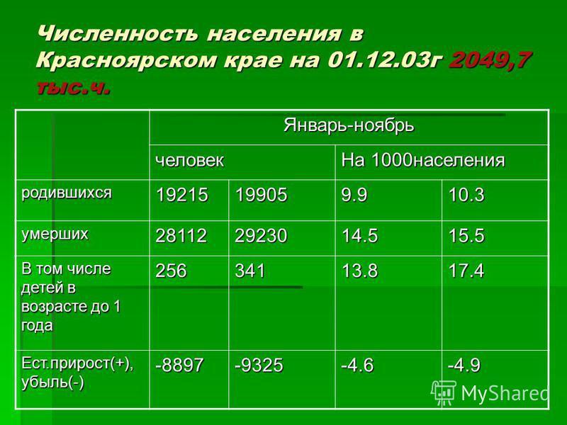 Численность населения в Красноярском крае на 01.12.03 г 2049,7 тыс.ч. Январь-ноябрь человек На 1000 населения родившихся 19215199059.910.3 умерших 281122923014.515.5 В том числе детей в возрасте до 1 года 25634113.817.4 Ест.прирост(+), убыль(-) -8897