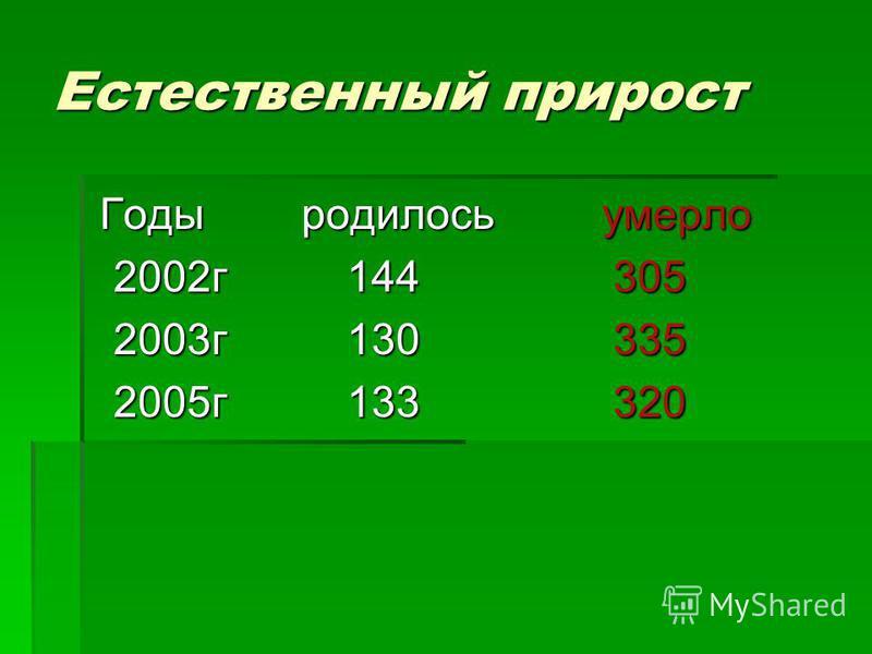 Естественный прирост Годы родилось умерло Годы родилось умерло 2002 г 144 305 2002 г 144 305 2003 г 130 335 2003 г 130 335 2005 г 133 320 2005 г 133 320