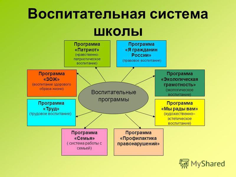 Воспитательная система школы Программа «Патриот» (нравственно- патриотическое воспитание) Программа «Я гражданин России» (правовое воспитание) Программа «Труд» (трудовое воспитание) Программа «ЗОЖ» ( воспитание здорового образа жизни) Программа «Экол