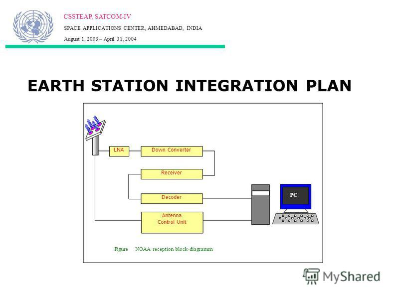 EARTH STATION INTEGRATION PLAN CSSTEAP, SATCOM-IV SPACE APPLICATIONS CENTER, AHMEDABAD, INDIA August 1, 2003 – April 31, 2004 LNADown Converter Receiver Decoder PC Figure NOAA reception block-diagramm Antenna Control Unit