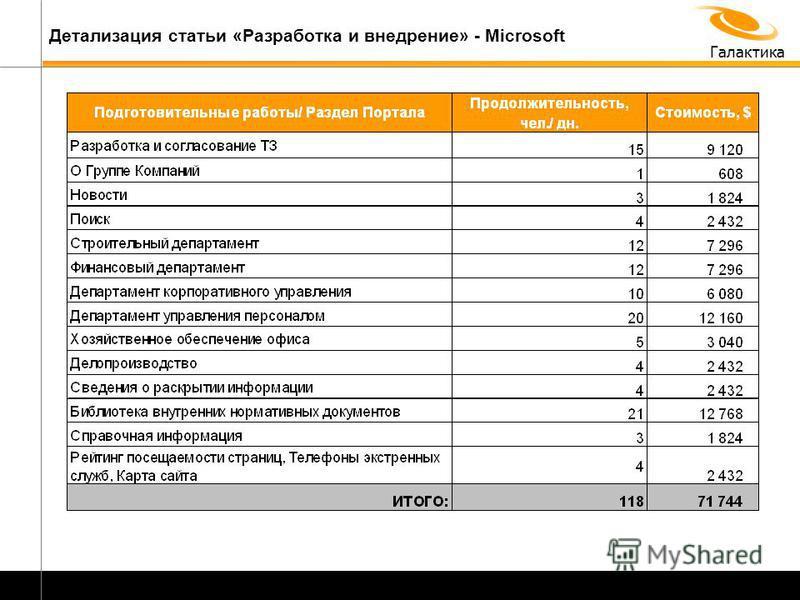 Галактика Детализация статьи «Разработка и внедрение» - Microsoft