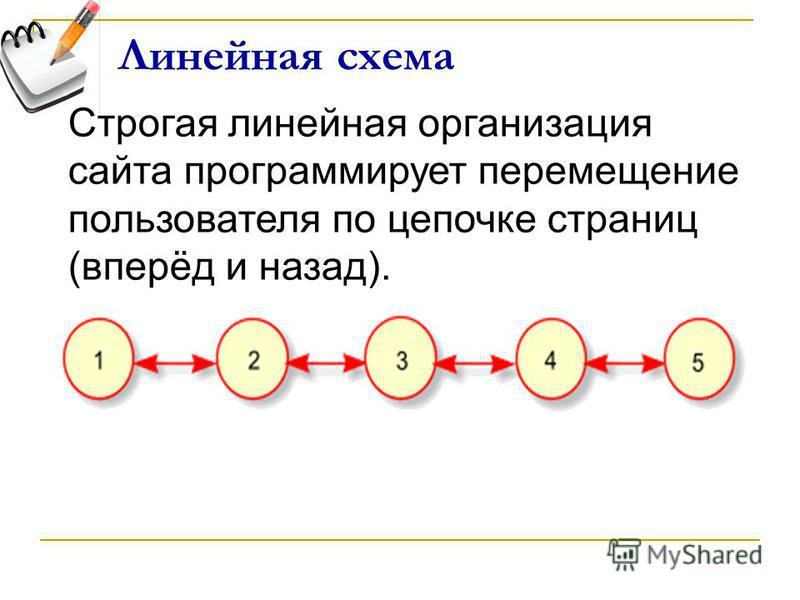 Линейная схема Строгая линейная организация сайта программирует перемещение пользователя по цепочке страниц (вперёд и назад).